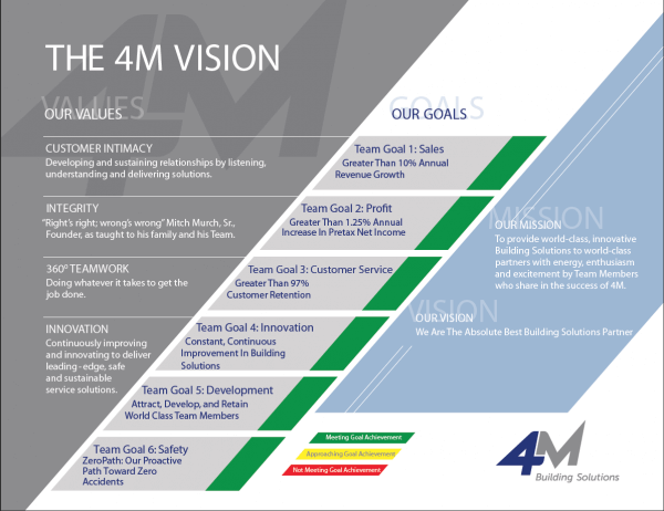 The 4M Vision