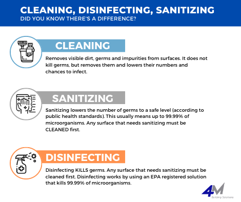 Cleaning vs. Disinfecting vs. Sanitizing graphic explaining the difference